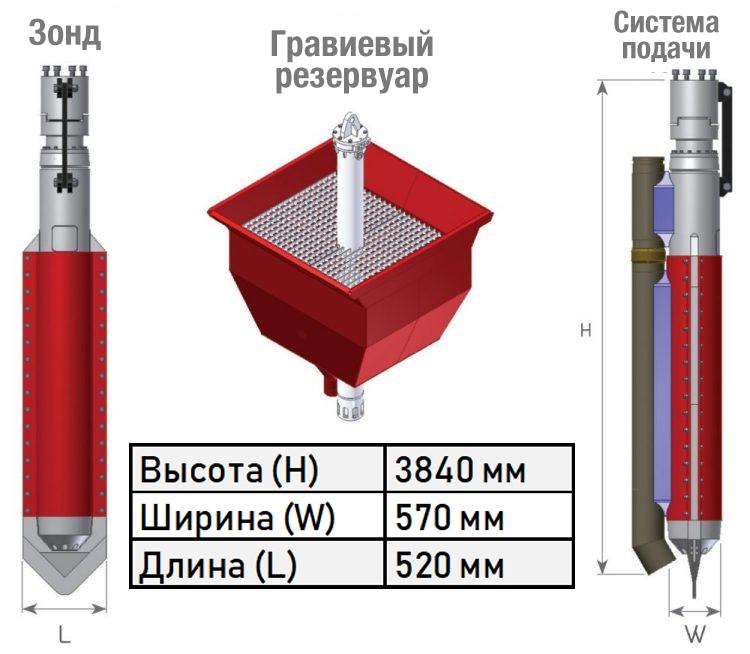 Габариты аппарата предназначенного для виброфлотации OVF 300-4
